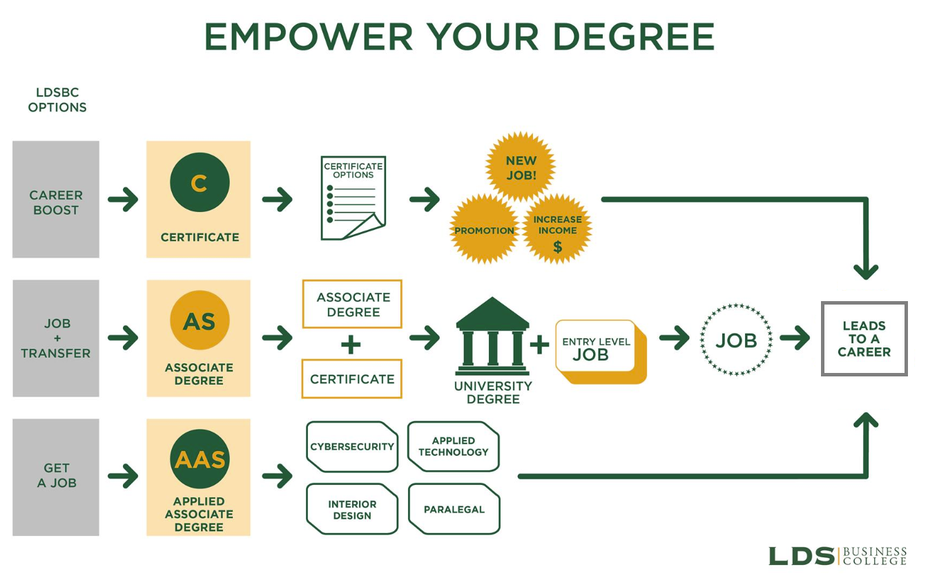 Empower Your Degree